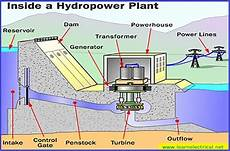 Hydro Electric Power Station Arrangement Working