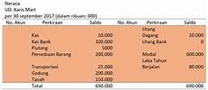 contoh laporan keuangan perusahaan dagang yang simpel