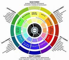 Wie Sind Die Grundregeln Des Komplexen Farbgestalt Wer