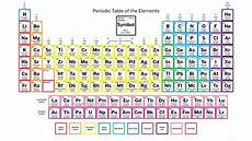 Periodic Table Charges Brokeasshome