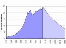 producteur de pétrole 11 9 la courbe de hubbert