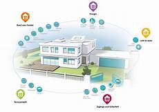 smart home clevere vernetzung ihres hauses kuffer