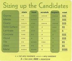 corian material price countertop comparison chart glass countertops kitchen
