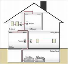 wiring for whole house distributed audio aperion audio