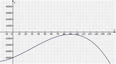 maximaler gewinn berechnen maximaler gewinn berechnen erl 246 sfunktion bilden mathelounge