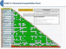 Vancomycin Compatibility Chart Chemical Storage Compatibility Table Brokeasshome Com