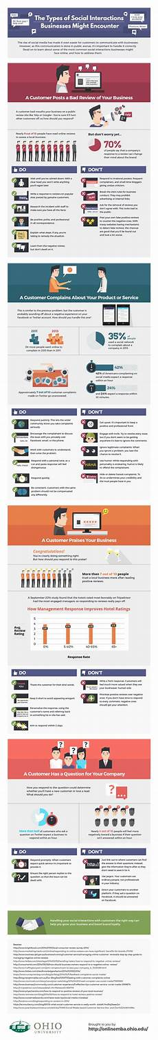 infographics types of social interaction businesses might encounter techblogcorner 174