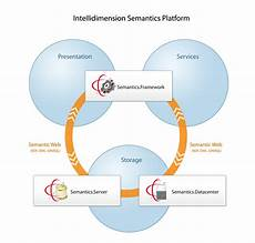 intellidimension semantics platform 2 0 product family