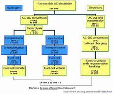 Eine Kleine Wasserstoff Geschichte Part 1 Electric