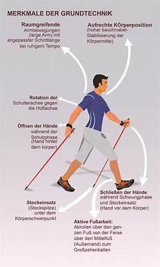 Nordic Walking Technikschild Outgym Wir Lieben Bewegung