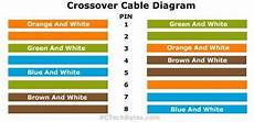 Crossover Cable Diagram For Networking Cables
