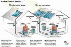 warmwasser mit solar solare warmwasserbereitung spart energiekosten