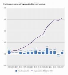 prix kw gaz evolution prix kwh 2020 les diff 233 rents tarifs