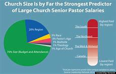 lead pastor salary southern megachurches have the highest paid pastors survey says