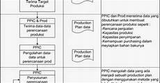 prosedur perencanaan produksi kolektor prosedur