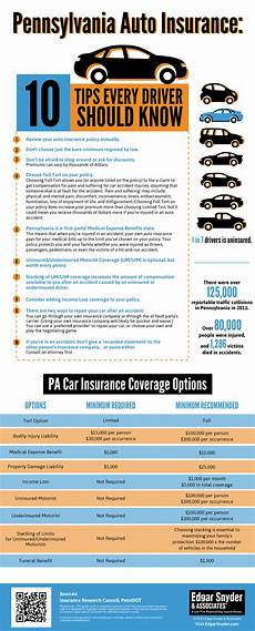 agency car insurance 10 pa auto insurance tips infographic