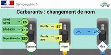 Sans Plomb E5 Et Diesel B7 Nouveau Nom De L Essence