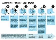 Autonomes Fahren Die 5 Stufen Simplyscience