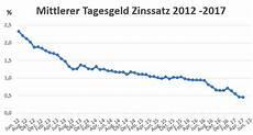 aktuelle bauzinsen tabelle tagesgeldzinsen vergleich 2017 bis 3 0 zinsen finden