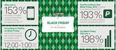 Black Friday Ebay - ebay paypal us black friday sales numbers tamebay