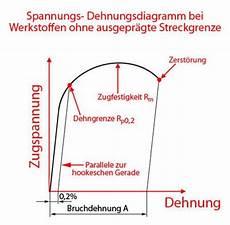 zugbeanspruchung zugspannung streckgrenze zugfestigkeit