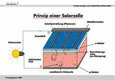 alles rund um die solarreinigung saubere solaranlagen