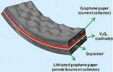Batteries Get The Graphene Treatment Could Be