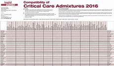 Vancomycin Compatibility Chart Compatibility Of Critical Care Admixtures 2016