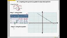 geo a 90 graphing a line given its equation in slope intercept form youtube