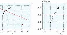 statistik mit datalab ausrei 223 er bei der regression teil 2