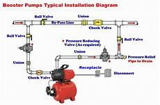 shallow well jet pump system installation diagram