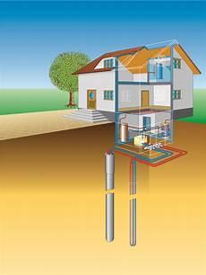 geothermie mit erdwaermepumpen erdwaerme geothermie steuern grundwasser 246 kosysteme sch 252 tzen