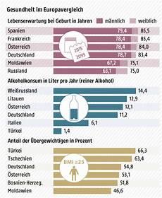 promille pro bier europ 228 er trinken meisten alkohol news orf at