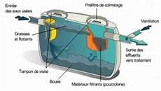 aération fosse toutes eaux assainissement non collectif refoule dans puisard eau de
