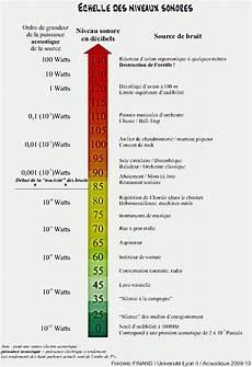 niveau sonore db bases de l acoustique d 233 cibels niveau sonore octaves et