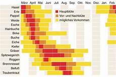 Pollenflug Beifu 223 Allergie Pollenflug Kalender