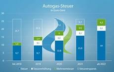 Lpg Steuer Ab 2018 Autogastec
