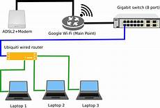 Setting Up Two Routers In Home Networking User