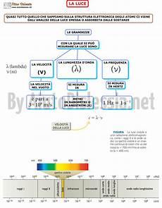 dispense chimica l atomo ist superiore aiutodislessia net