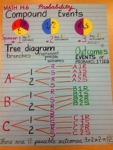 probability tree diagram worksheet grade 4 6045 probablity compound events h o t journal higher order thinking flippables and interactive