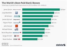 Gibt Es Aktuell Störung Bei Facebook Chart The World S Best Paid Bank Bosses Statista