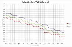 heizkurve der vaillant geotherm vws einstellen baublog