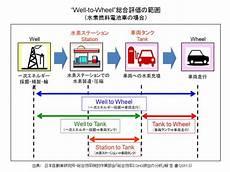 燃料電池車はどの程度エコか Jhfcの検討結果からエネルギー消費量とco2排出量を他の次世代自動車と比較する