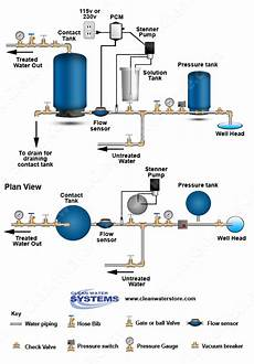 Clean Well Water Report How To Set Up Proportional Feed