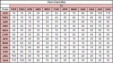 New Dtc Fare Chart 2017 New Fare Table Released For Mumbai Metro The Metro Rail Guy