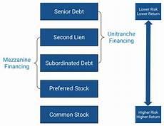 mezzanine financing mezzanine debt the guide for ceos cfos