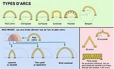 les principaux types d arcs utilis 233 s en architecture