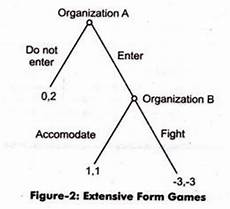 extensive form game 5 types of games in game theory with diagram