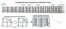 The Audible Frequency Range And Describing Tone Guitar