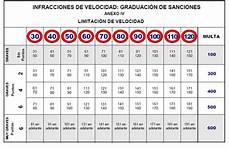 Ratgeber Spanien Mit Dem Auto Strafen Und Bussgelder Was